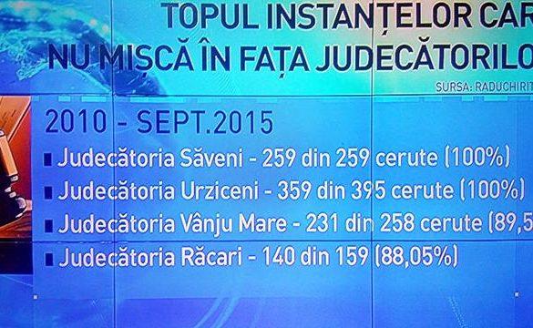 POLITICA259 de oameni din Săveni au avut telefoanele ascultate